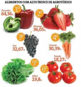 Alimentos impregnados de agrotóxicos