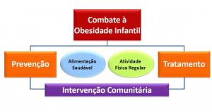 fluxograma_programa_combate_obesidade_infantil_algarve_1