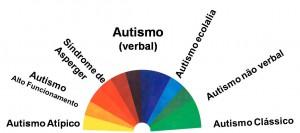 Espectro do Autismo