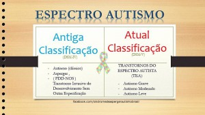 Transtorno do Espectro Autista TEA