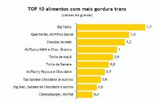 gordura-trans-grafico
