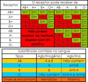 Grupo_Sanguineos_Substancias