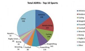 WadaCasos-de-doping-por-esporte