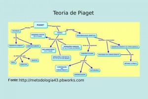 piaget-teoria-cognitiva