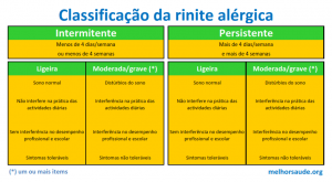 classificacao_da_rinite_alergica