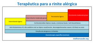 terapeutica_para_rinite_alergica